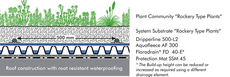 Irrigated Extensive Green Roof Zinco Arabia Green Roof
