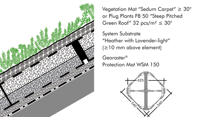 System build-up for steep pitched green roofs